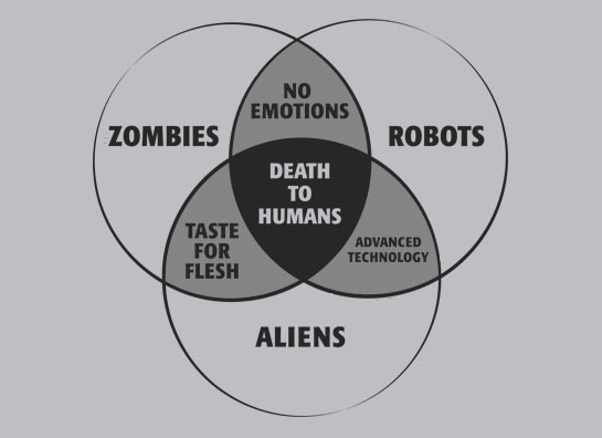 death-to-humans-venn-diagram-14943-1296668159-16